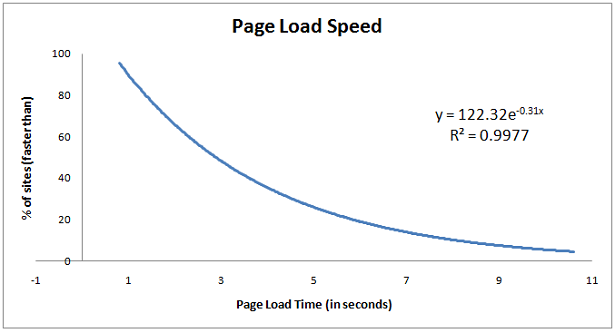 Page Load Speed Matters