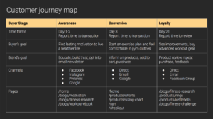 a great ecommerce customer journey map
